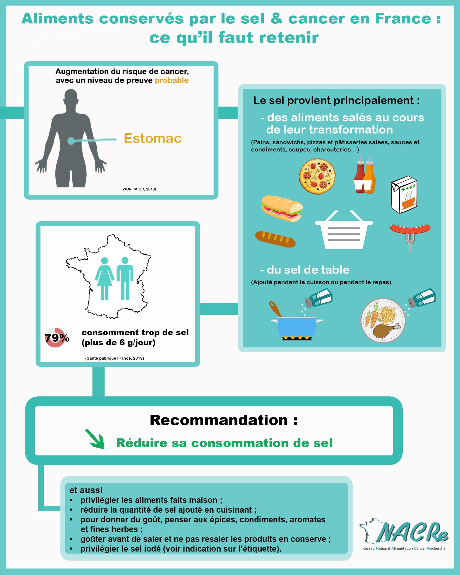 Infographie Sel et aliments conservés par le sel France 2020