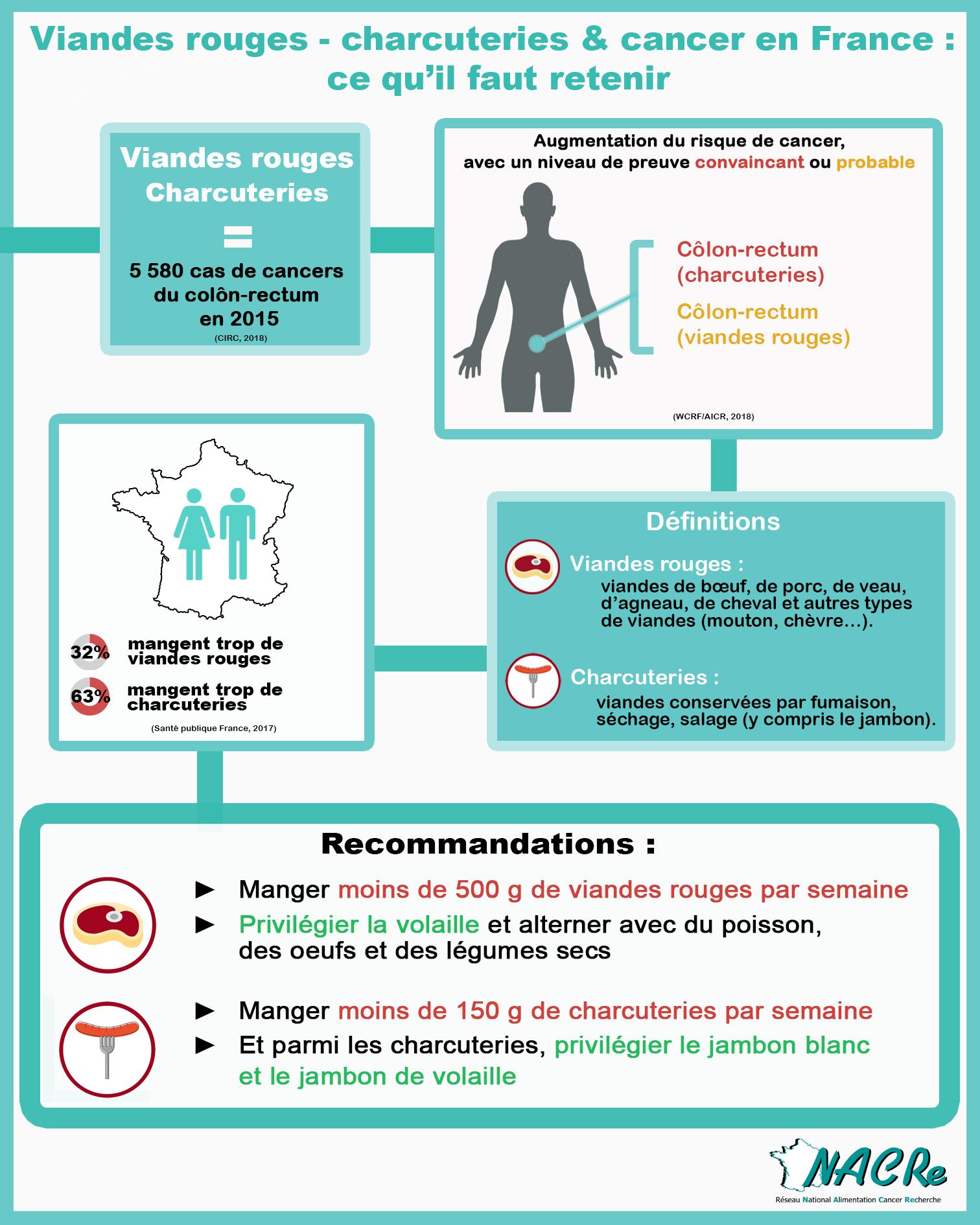 Infographie Viande rouge et charcuteries et risque de cancer France 2020