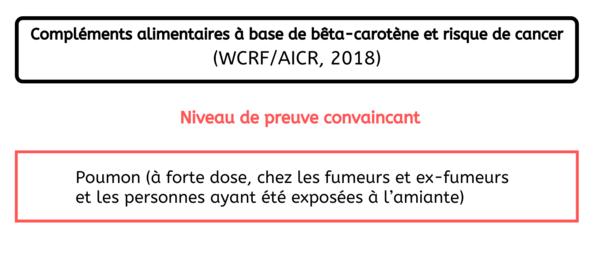 Localisation de cancers - Consommation de compléments alimentaires bêta carotène France 2020