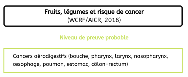 Localisation de cancers - Consommation fruits et légumes France 2020