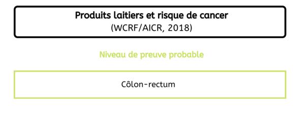 Localisation de cancers - Consommation produits laitiers France 2020