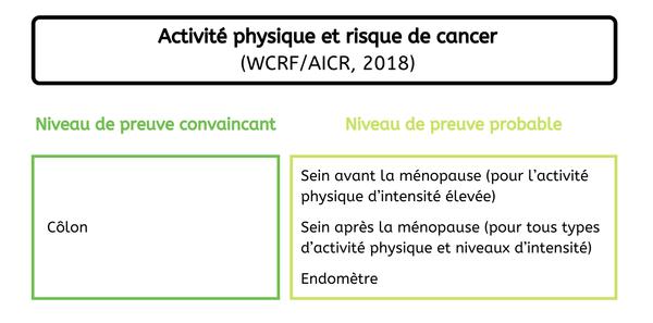 Localisation de cancers - Pratique activite physique France 2020