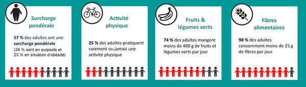 Facteurs nutritionnels en Guadeloupe