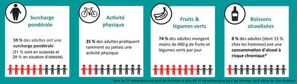 Facteurs nutritionnels en Martinique