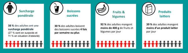 Facteurs nutritionnels à la Réunion