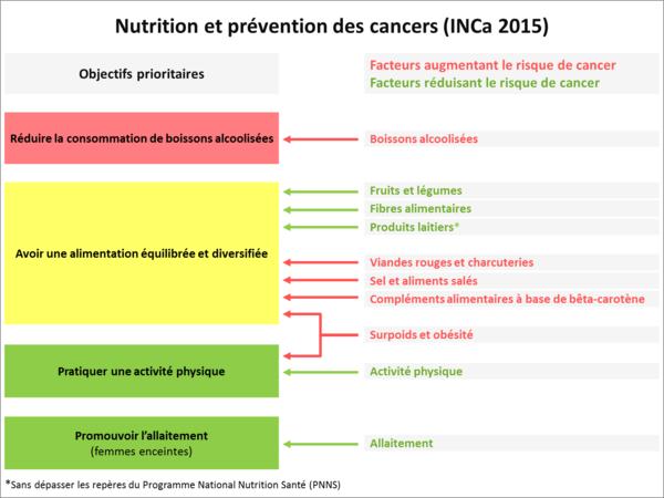 Nutrition et prévention des cancers : des facteurs augmentant ou diminuant le risque de cancer aux objectifs prioritaires pour la prévention nutritionnelle des cancers en France