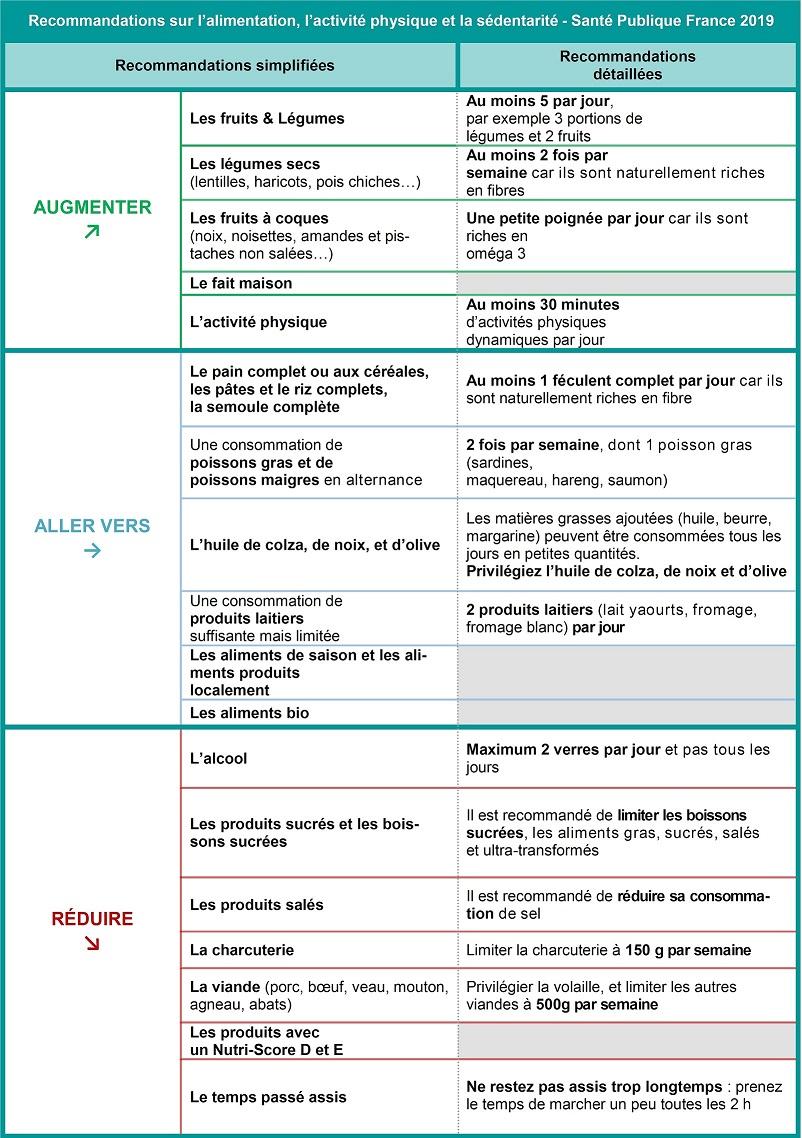 Recommandations Santé publique France 2019_txt