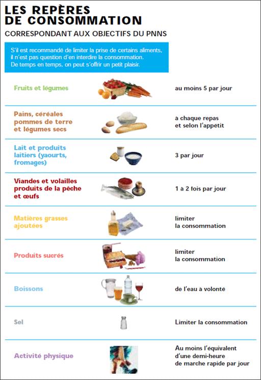 Repères du PNNS (Programme National Nutrition Santé) destinés à la population générale pour la prévention de l'ensemble des maladies chroniques
