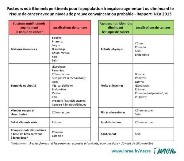 Tableau facteurs de risque facteurs protecteurs localisations cancers INCa 2015