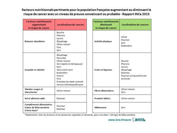 Tableau facteurs nutritionnels augmentant ou diminuant le risque de cancer
