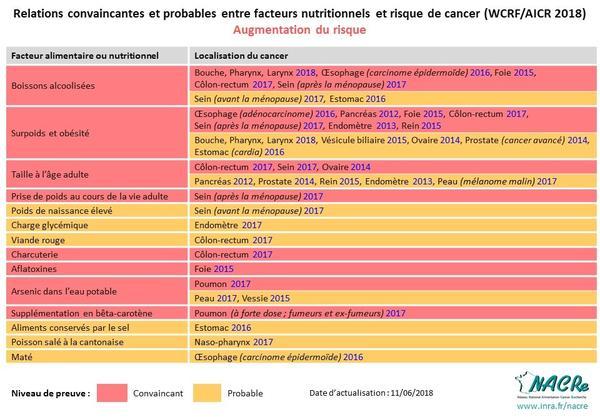 Tableau niveaux de preuve WCRF-AICR facteurs nutritionnels augmentant le risque de cancer