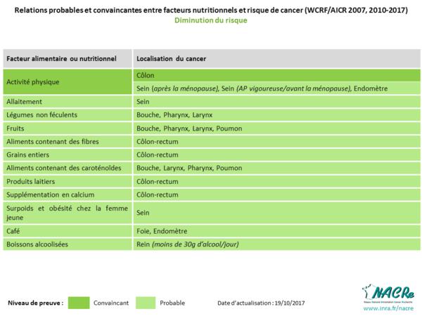 Tableau niveaux de preuve WCRF-AICR facteurs nutritionnels diminuant le risque de cancer