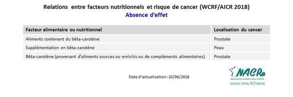 Tableaux niveaux de preuve WCRF-AICR_Facteurs nutritionnels et risque de cancer