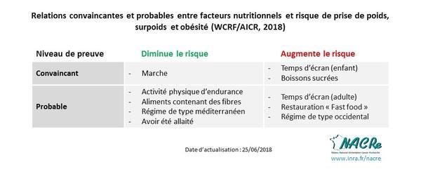 Tableaux NDP WCRF-AICR_2018-06-25-Facteurs nutritionnels risque de prise de poids surpoids obésité