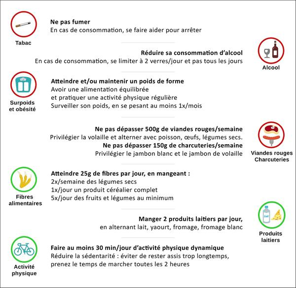 Mars Bleu : recommandations nutritionnelles