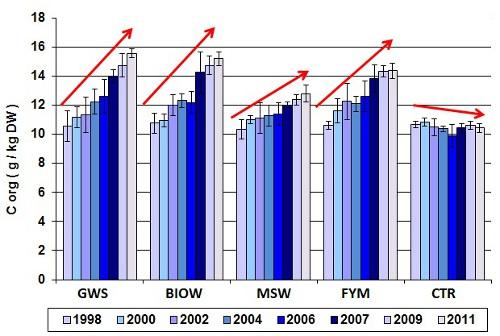 Evolution stock C org sol_An_1998-2011_72 dpi