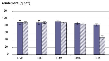 Figure1.quintaux de MS/ha maïs