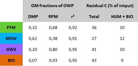 OM fraction of OWP