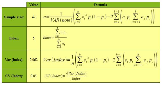 QuantiPest - N-Index: Calculation of minimum sample size for an index