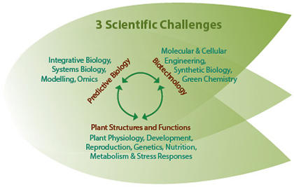 3 challenges SPS