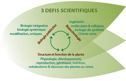 Schéma des 3 défis scientifiques