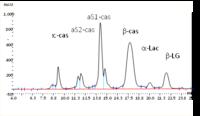 Chromatogramme (UV 214nm) d'un lait de vache