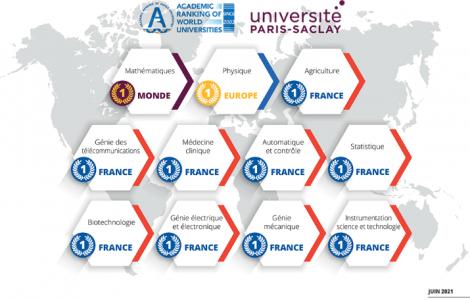 Classement Université Paris-Saclay Shanghai 2021
