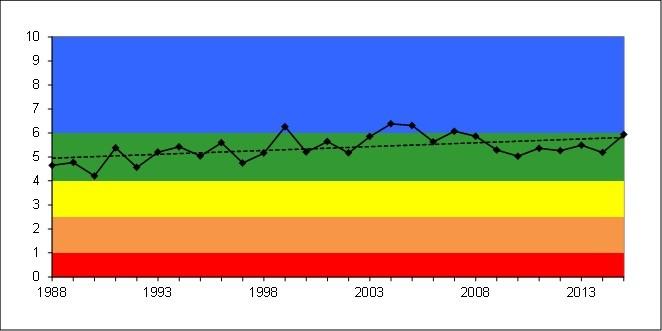 Indice de la qualité de l'eau - lac d'Aiguebelette