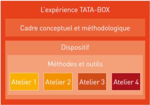 Inspirez-vous du dispositif participatif TATA-BOX, observez le type de  résultats obtenus et tirez avec nous les leçon de cette expérience grâce au  retour ... 57467d4e0fc7
