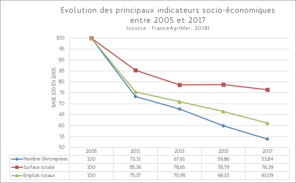 Graph évolution indicateurs socio-économiques