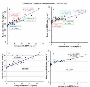 Evolution du stock Zn/Cu de l'horizon de labour en fonction de l'apport de Zn/Cu