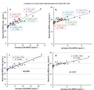 Evolution du stock Zn/Cu de l'horizon de labour en fonction de l'apport de Zn/Cu
