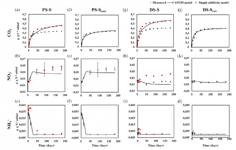 C and N net mineralization kinetics during the incubation of mixtures of organic materials in control soil with pig slurry and sugarcane straw (PS-S) (a, b, c, d, e, f) and with sewage sludge and straw (DS-S) (g, h, i, j, k, l). The measurements are the black circles. The predictions with the simple additive model are the red diamonds, with the corresponding Nash-Sutcliffe efficiency index (Ef in red). The predictions with CANTIS are the black lines, with the corresponding Nash-Sutcliffe efficiency index (Ef in black). PS-Scor, pig slurry and sugarcane straw (d, e, f), and DS-Scorr, sewage sludge and straw (j, k, i), display the simulation with CANTIS using a modified contact factor KMZ with the new corresponding Nash-Sutcliffe efficiency index (Ef).