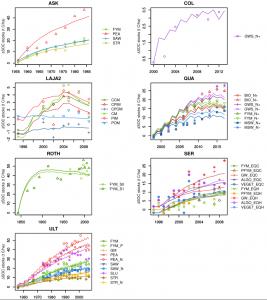 Différences de stocks de carbone observées (points) et simulées (lignes) entre les traitements avec et sans PRO pour les sept expérimentations de longue durée