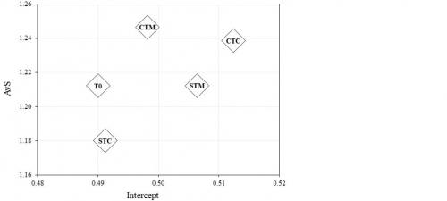 Projection dans le plan, d'abscisse l'ordonnée à l'origine et d'ordonnée la valeur absolue de la pente (AvS), des valeurs moyennes de l'état initial (T0) et des différentes combinaisons de fertilisation et de travail du sol après 5 années d'exercice.