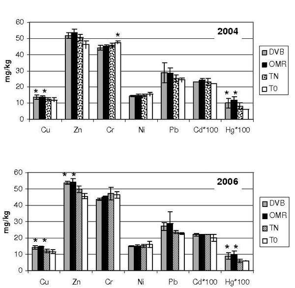Fig.1 Houot 2009
