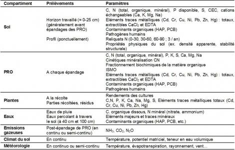 Liste des analyses de monitoring faites sur les différents compartiments de l'agrosystème