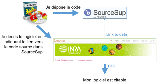 SourceSupDataInra
