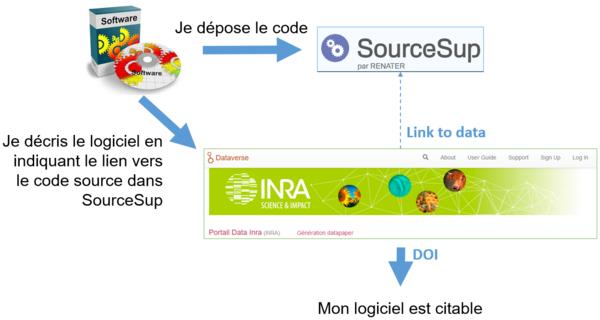 SourceSupDataInra